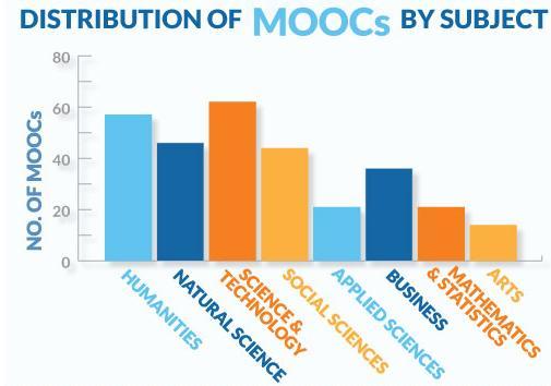 Distribución de los MOOCs por temáticas