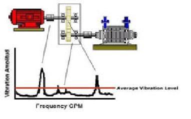 Relación entre vibración y el funcionamiento de la máquina