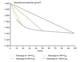 relación de descarga de acuerdo a diferentes intensidades descarga