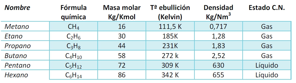 tabla gases