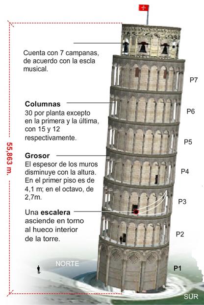 estudio torre de pisa