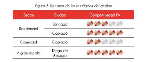 Resultados de la paridad de red en Chile