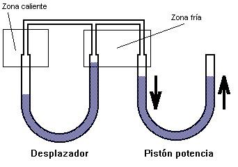 Motores tipo Pistón Líquido