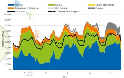 Curvas de generación y consumo en Portugal de 7/5/2016- 11/5/2016