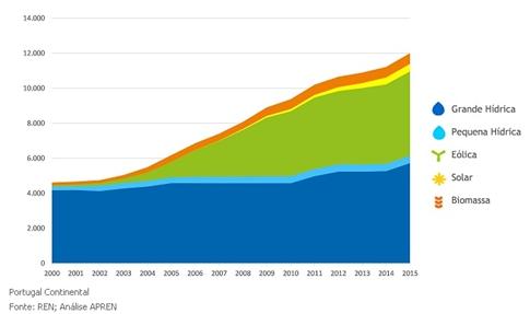 Potencia de Energías renovables instalada.