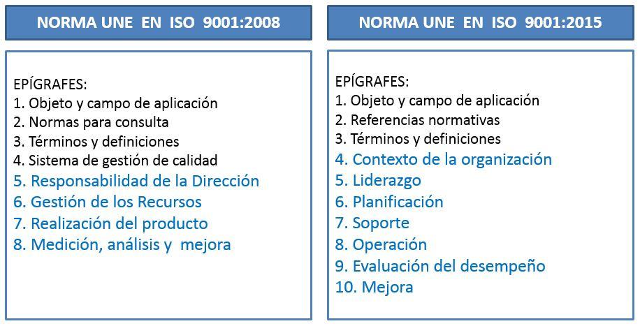 Cambios De La Norma Iso 9001 Calidad Blog Seas