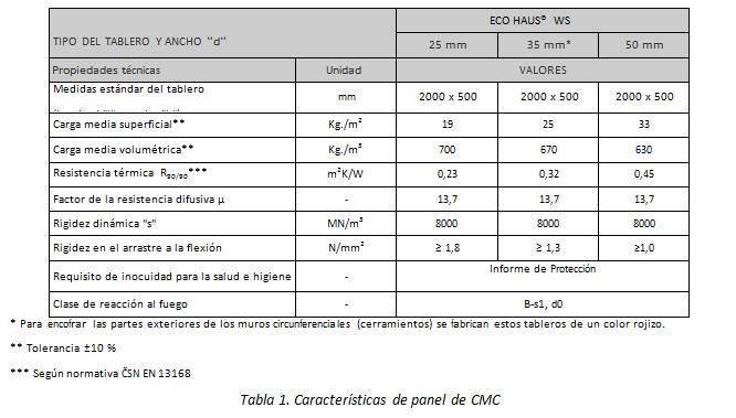 Características de panel de CMC