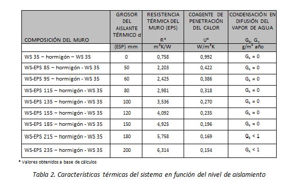Características térmicas del sistema en función del nivel de aislamiento