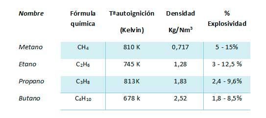 formulaciones químicas gases combustibles