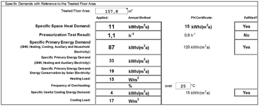 Tabla 2. Ficha de resultados de la simulación PHPP