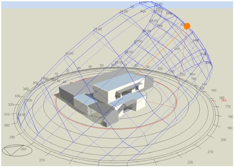 Tabla 3. Modelo bajo diagrama solar