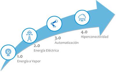 la evolución de la industria 4.0