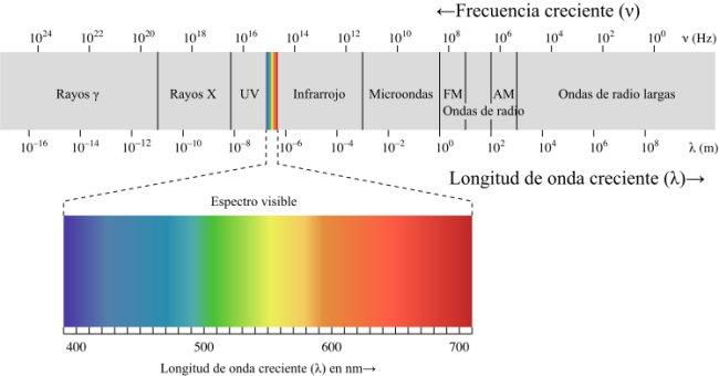 Espectro visible dentro del rango de frecuencias.