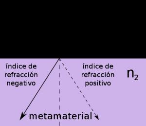Refracción en un metamaterial con refracción negativa