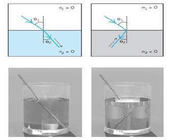 Representación de la refracción en un medio convencional y en un medio con un índice de refracción negativo