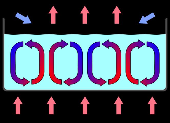 tipos_conveccion2