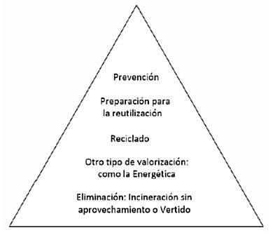 triangulo_jerarquia
