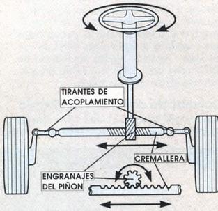 Piñon Cremallera Blog SEAS