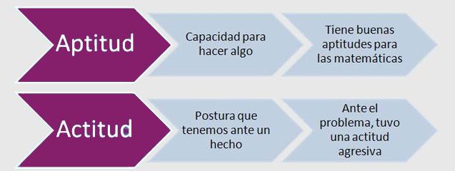 cabecera_actitud_aptitud_blogseas