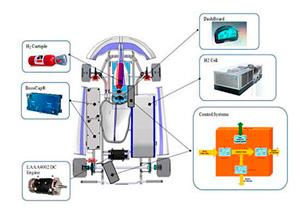 Seminario práctico Vehículos Híbridos y Eléctricos SEAS